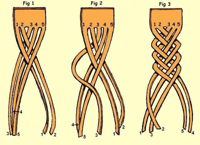 Awe Inspiring Braid Of 5 Strips T Shirtyarn Blog Com Short Hairstyles For Black Women Fulllsitofus